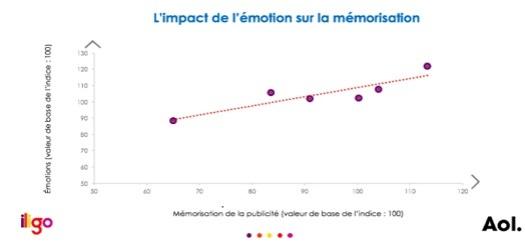 émotions mémorisation